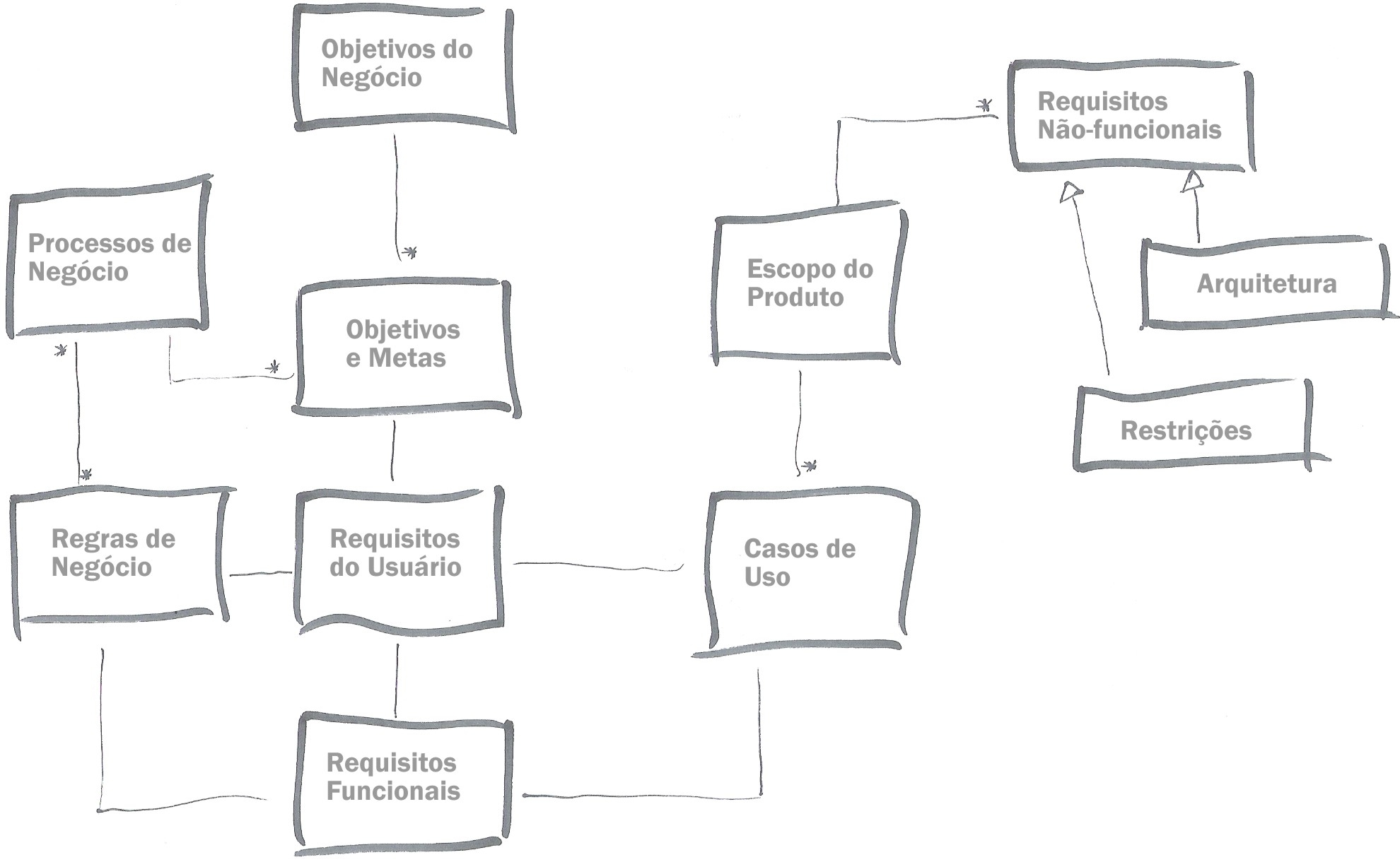 Estruturando Requisitos – Parte 1