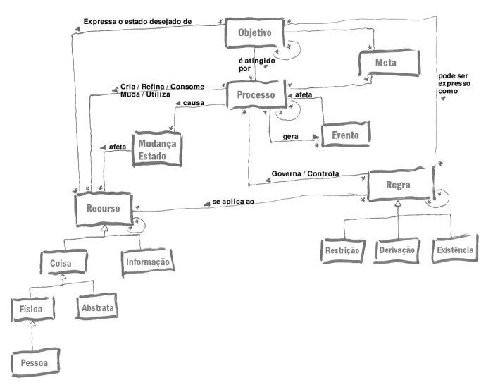 EPBE: Um Meta-Modelo Básico