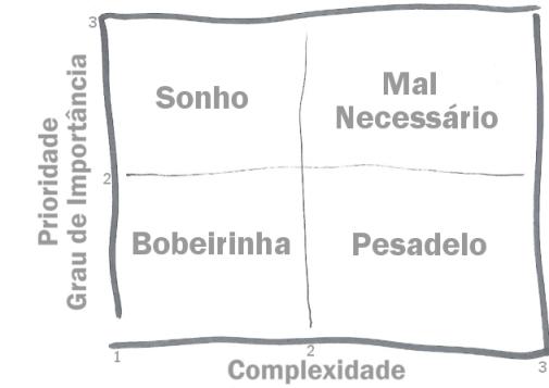 A Matriz SMBP