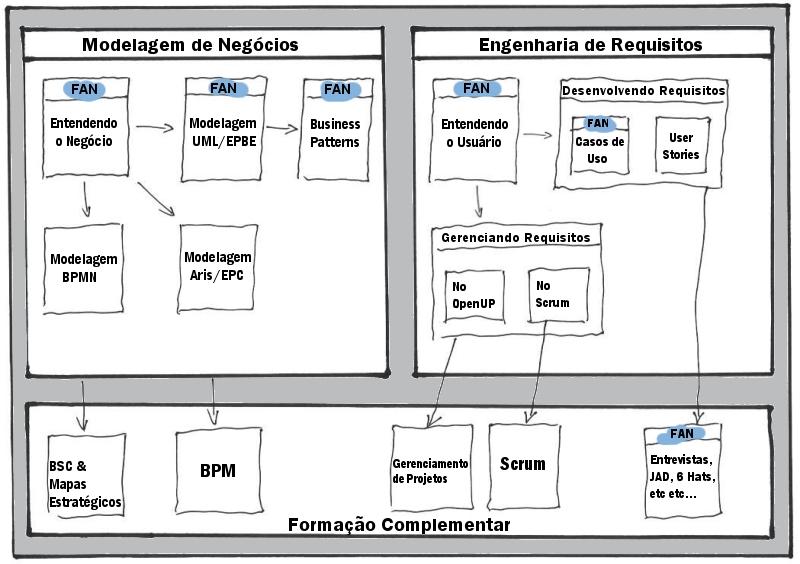 Um Roadmap para Analistas de Negócios