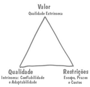 Um Novo Triângulo para o Gerenciamento de Projetos
