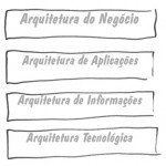 (Pensando alto sobre) Arquitetura Corporativa