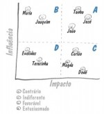 Identificando Partes Interessadas, Interesseiras, Indiferentes e Encrenqueiras