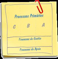 Classificando e Priorizando Projetos