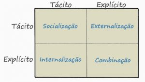 Modelo SECI