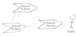 Como Priorizar Projetos, Influenciar Decisões e não Fazer (muitos) Inimigos