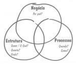 Modelagem de Negócios: Uma Sugestão