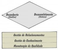 Os Novos Desafios dos Analistas de Negócios