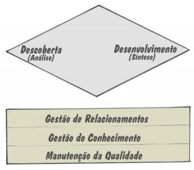 Análise de Negócios: Definição?